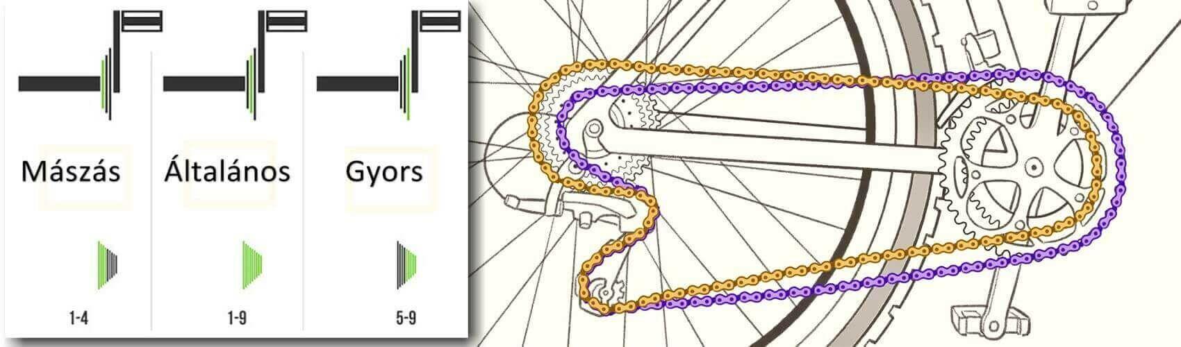 7k_12 dolog amit a kerékpárláncról tudni kell